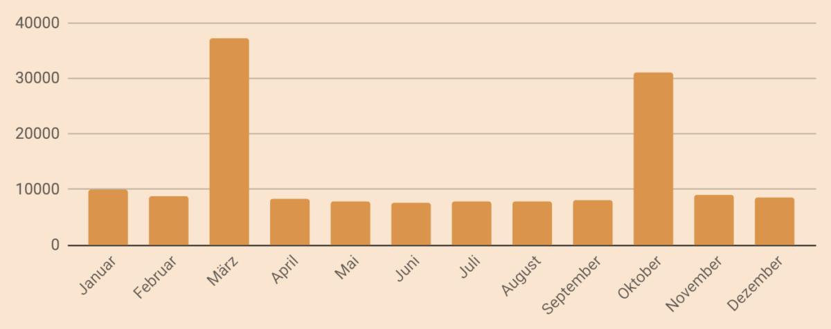 Blogjahresstatistik 2018