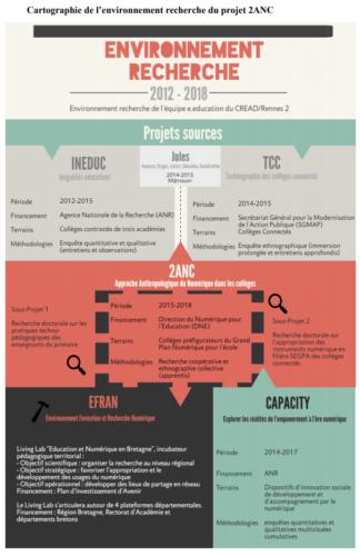 Cartographie de l'environnement recherche du projet 2ANC