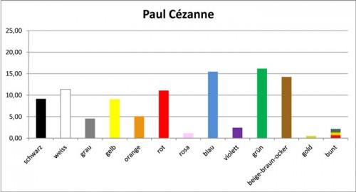 Cézanne-Farbtags