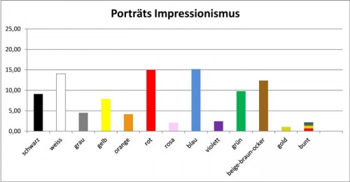 Impressionismus-Porträts