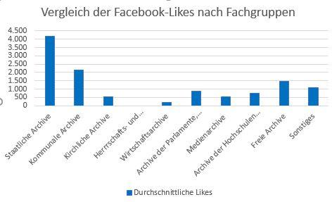 Diagramm: Vergleich der Facebook-Likes nach Fachgruppen