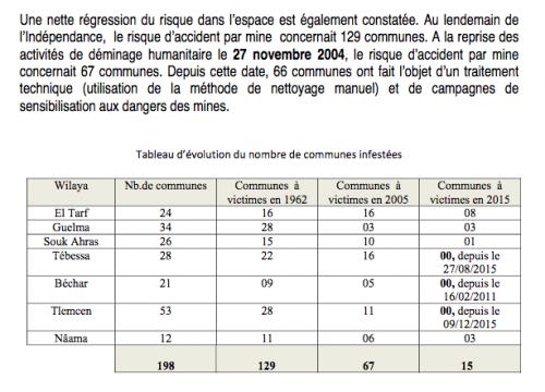 Tableau extrait du Rapport sur la mise en oeuvre de la convention d'Ottawa relative aux mines antipersonnel (2016)