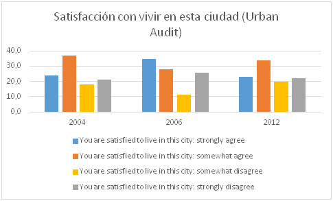 satisfaccion urban audit