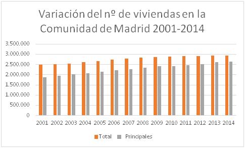 viviendas madrid 20012004
