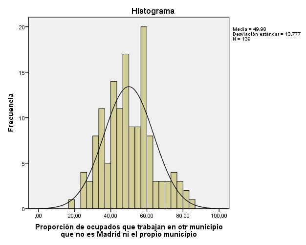 ocupados-que-trabajan-en-madrid-graph