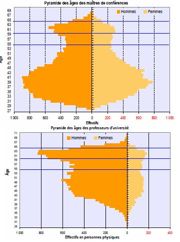 Source: Observatoire de l'emploi scientifique, rapport 2009, p. 72 et 74