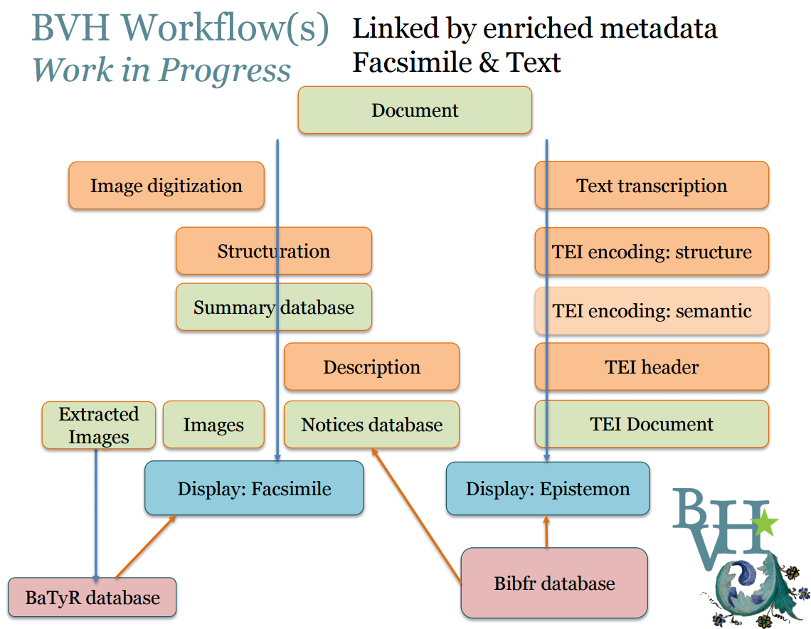 bvh_workflows_linked_by_enriched_metadata