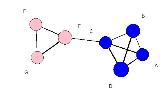 Visualisation avec statnet