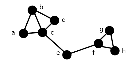 Recherche de  k-core et de k-plex