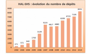 Évolution du dépôt de documents sur HAL entre 2002 et 2013.