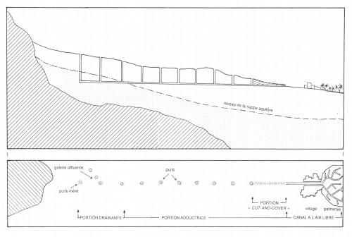 Fig. 1. Schéma général du qanāt (Lombard 1991, fig. 2).