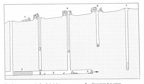 Fig. 3. Creusement d'un qanāt (Lombard 1991, fig. 4).