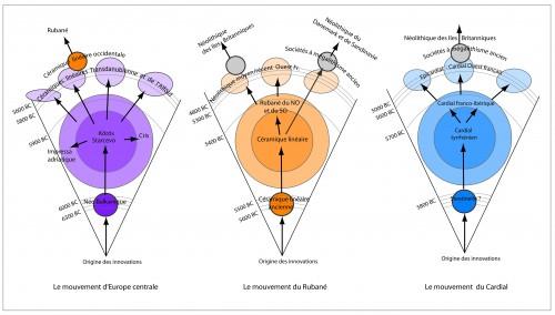 Figure 5 : Application du modèle aux trois mouvements de la diffusion du Néolithique (Rasse, 2014).