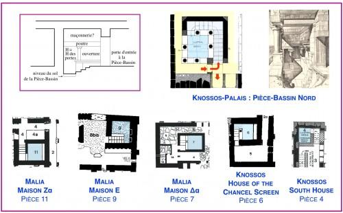 Fig. 13 : En haut à gauche, coupe-élévation schématique restituée d'une Pièce-Bassin typique. En haut à droite, une des plus anciennes (c. 1700 av. J.-C.), des plus profondes et des mieux conservées des Pièces-Bassins. En bas une sélection des Pièces-Bassins des bâtiments néoplatiaux (à la même échelle, © Vasso Fotou).