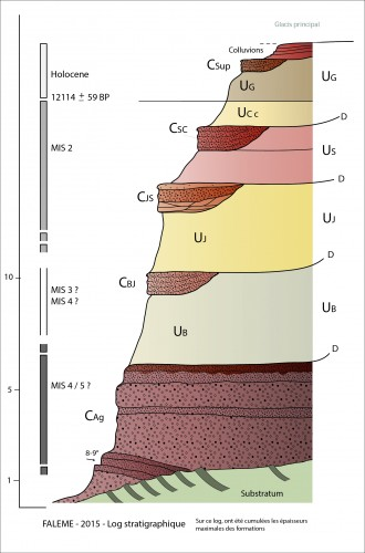 Fig. 3 : Log stratigraphique des formations de la Vallée de la Falémé