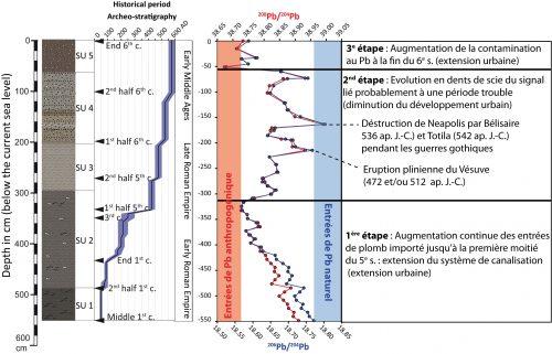 Fig. 4 : Évolution des rapports isotopiques du plomb 208Pb/204Pb et 206Pb/204Pb dans la stratigraphie du port antique de Naples.