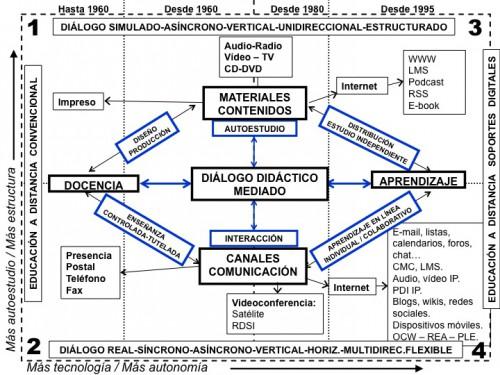 Teorías y modelos. El Diálogo Didáctico Mediado (DDM) (14, 9)