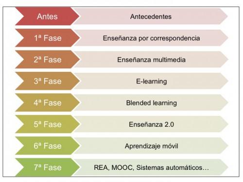 De la enseñanza por correspondencia a los MOOC (14,8)