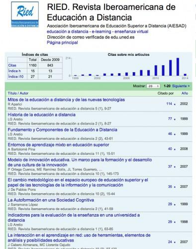 Las 1160 citas de la RIED en Google Scholar (14,11)