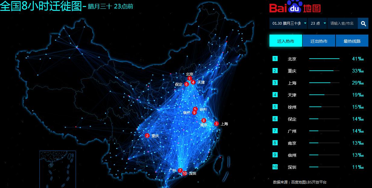 China migration
