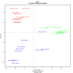 Figure 2: Principal Component Analysis for 30 French crime fiction novels (800 MFW)