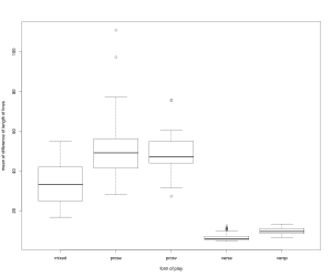 Boxplot showing the mean of absolute differences of adjacent lines in 300 French plays. (Click to enlarge.)