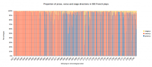 Proportion of prose, verse and stage directions in 600 French plays, chronologically (click to enlarge)