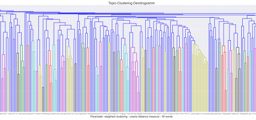 What's in my topic model? Or: Clustering topics by semantic