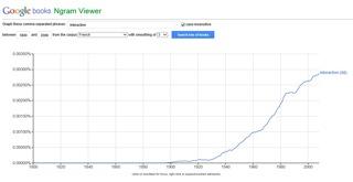 Image 11: courbe de fréquence du mot «interaction» entre 1800 et 2000, corpus «French»