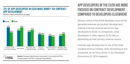 Les différents moyens à travers lesquels les développeurs de applications obtiennent de revenues