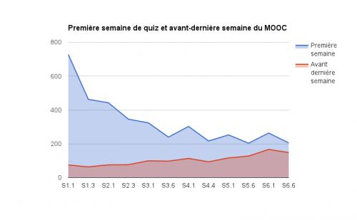 MOOc #Archinfo 2016