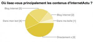 Projet InternetActu : comment redynamiser un site d'information ?