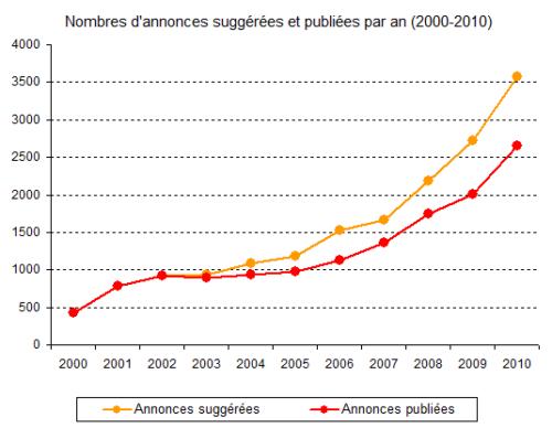Figure décrivant l'évolution du nombre d'annonces suggérées et publiées par an entre 2000 et 2010