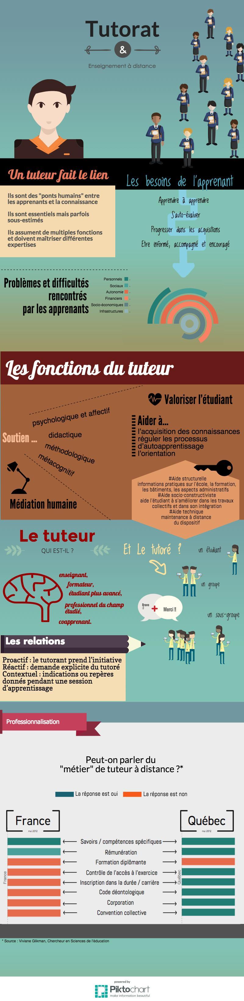 Infographie : Tutorat et apprentissage