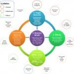 DDBM Innovation Blueprint Model 1