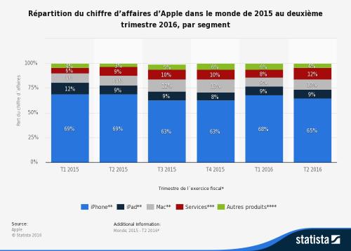 statistic_id526295_apple-_-repartition-du-chiffre-daffaires-mondial-2015-t2-2016-par-segment