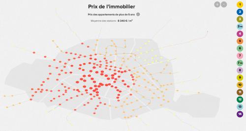 Visualisation du prix de l'immobilier à Paris en fonction des lignes de métro.