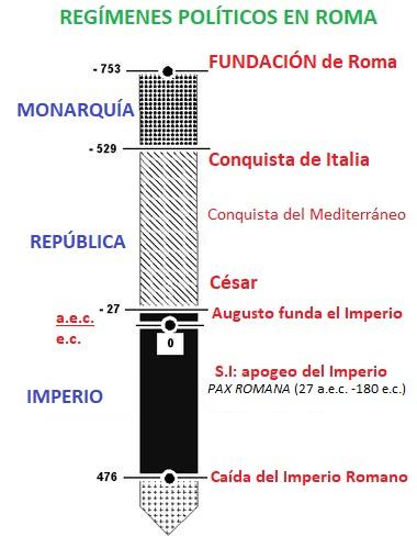 Evolución política de Roma
