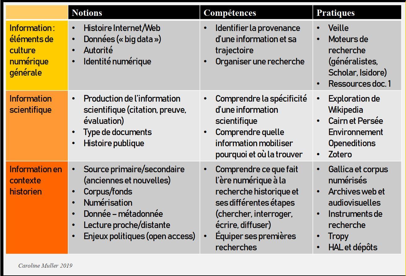 Pedagogie Et Formation En Histoire A L Ere Numerique