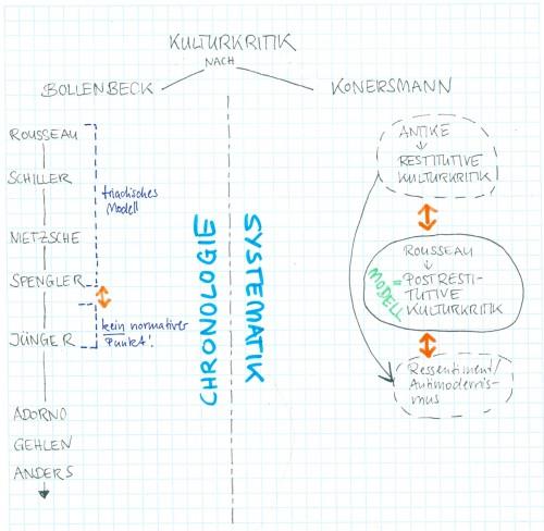 Kulturkritik_Skizze