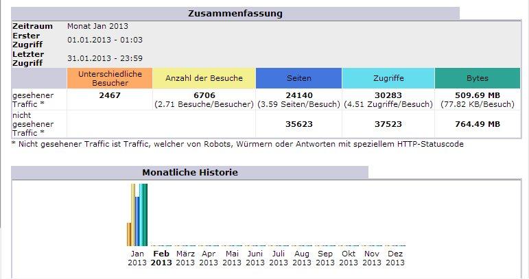 Blog Ordensgeschichte Statistik Januar 2013