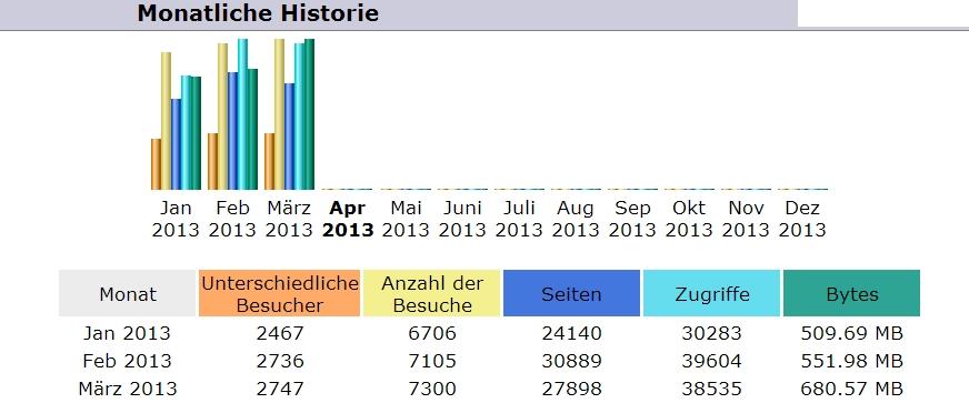 Blog Statistik März