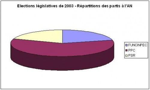 ElectionsCambodge2003