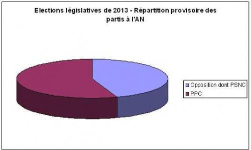 ElectionsCambodge2013