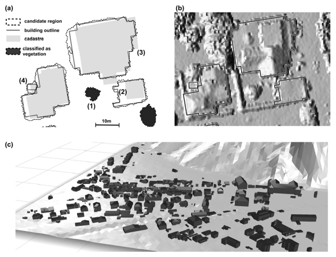 (a) Comparison of detected candidate regions, modeled building outlines and digital cadastral map: (1)candidate region rejected in object-based classification, (2),(3)different representation of building in LiDAR data and cadastre, (4)oversegmentation of candidate regions; (b) shaded nDSM overlaid with final building outlines, and (c) CAD dataset of 3D building modeling output. (Höfle et al. 2009, 8)
