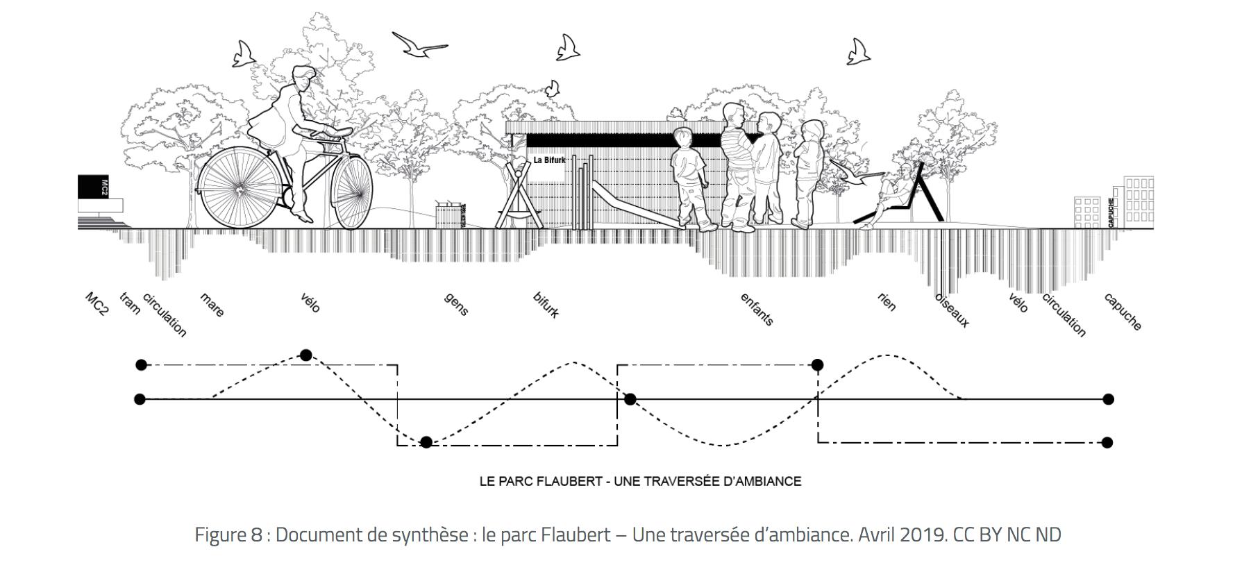 Document de synthèse : le parc Flaubert – Une traversée d'ambiance. Avril 2019. CC BY NC ND