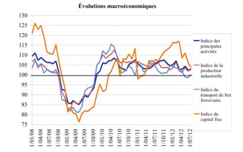 De l'activité économique russe