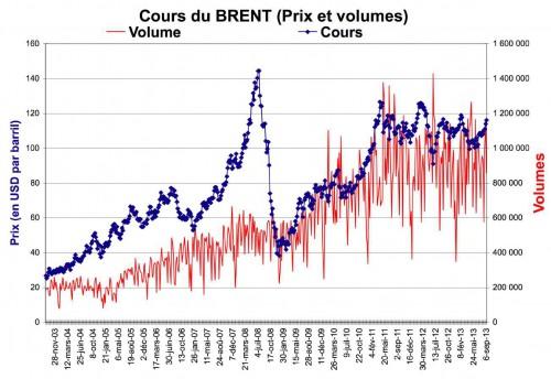 Brent-Volume