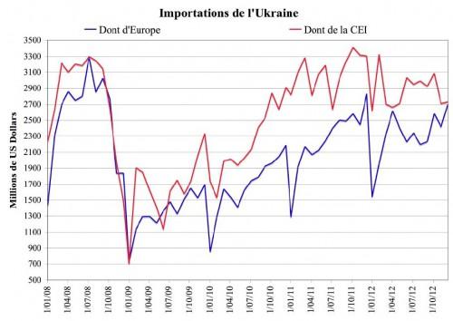 Import-Ukr
