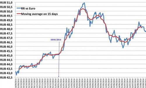 Rub-vs-Eur